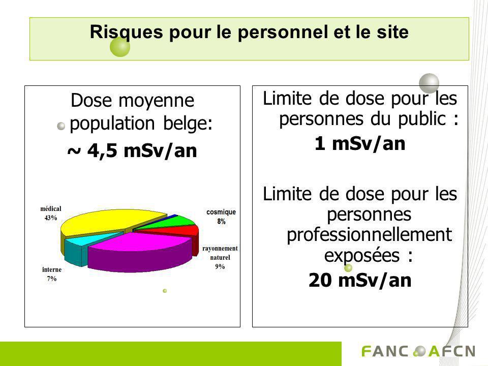 Limite de dose pour les personnes du public : 1 mSv/an Limite de dose pour les personnes professionnellement exposées : 20 mSv/an Dose moyenne populat