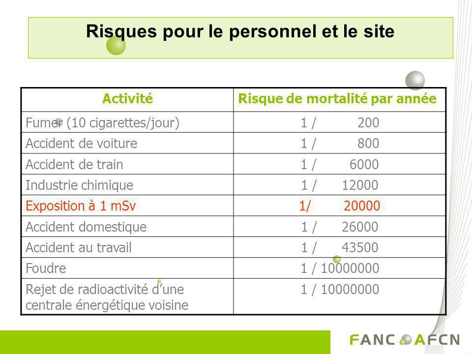 ActivitéRisque de mortalité par année Fumer (10 cigarettes/jour)1 / 200 Accident de voiture1 / 800 Accident de train1 / 6000 Industrie chimique1 / 120