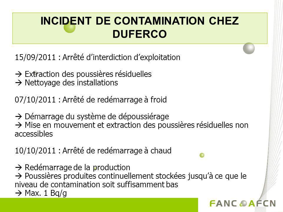 INCIDENT DE CONTAMINATION CHEZ DUFERCO 15/09/2011 : Arrêté dinterdiction dexploitation Extraction des poussières résiduelles Nettoyage des installatio