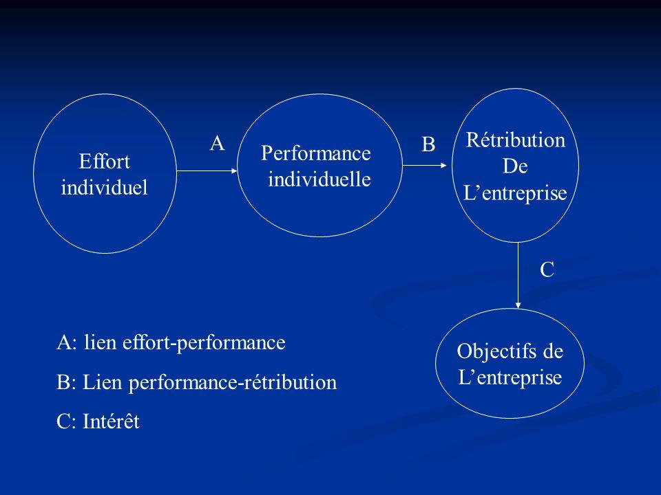Effort individuel Performance individuelle Rétribution De Lentreprise Objectifs de Lentreprise A B C A: lien effort-performance B: Lien performance-ré