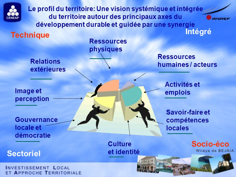 Ressources humaines / acteurs Activités et emplois Savoir-faire et compétences locales Culture et identité Gouvernance locale et démocratie Image et p