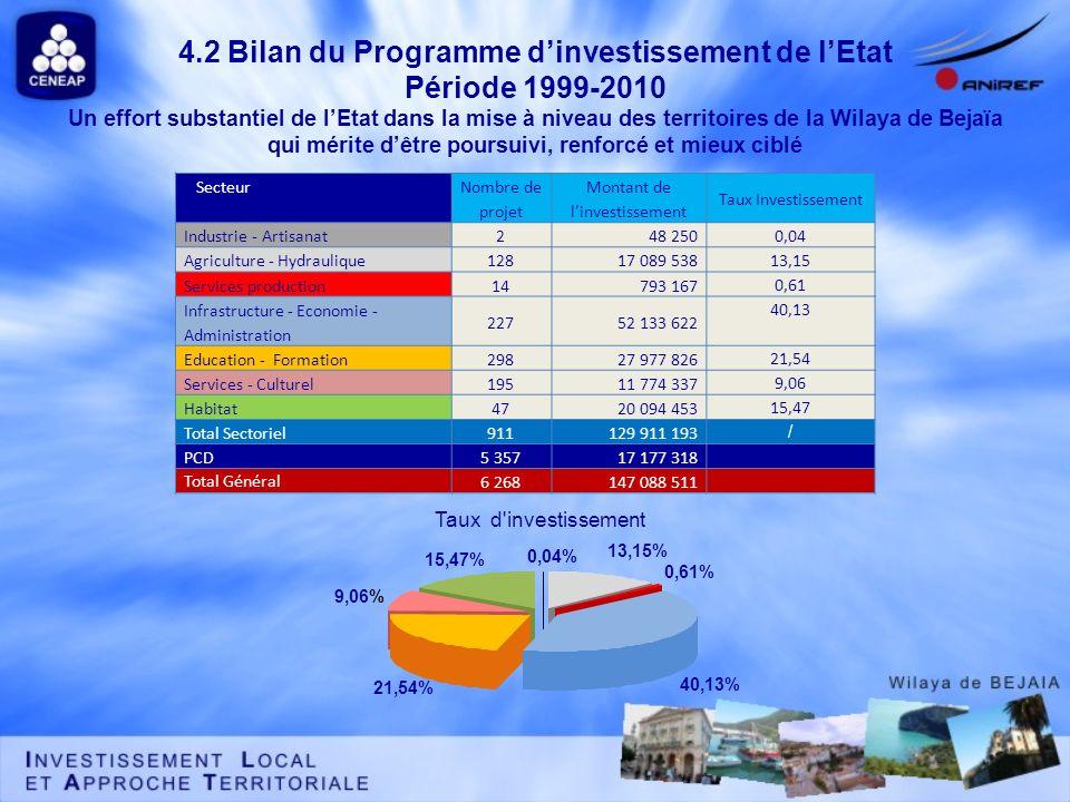 4.2 Bilan du Programme dinvestissement de lEtat Période 1999-2010 Un effort substantiel de lEtat dans la mise à niveau des territoires de la Wilaya de