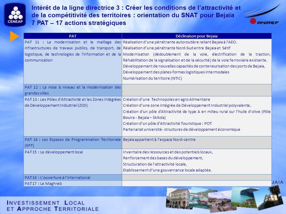 Intérêt de la ligne directrice 3 : Créer les conditions de lattractivité et de la compétitivité des territoires : orientation du SNAT pour Bejaïa 7 PA