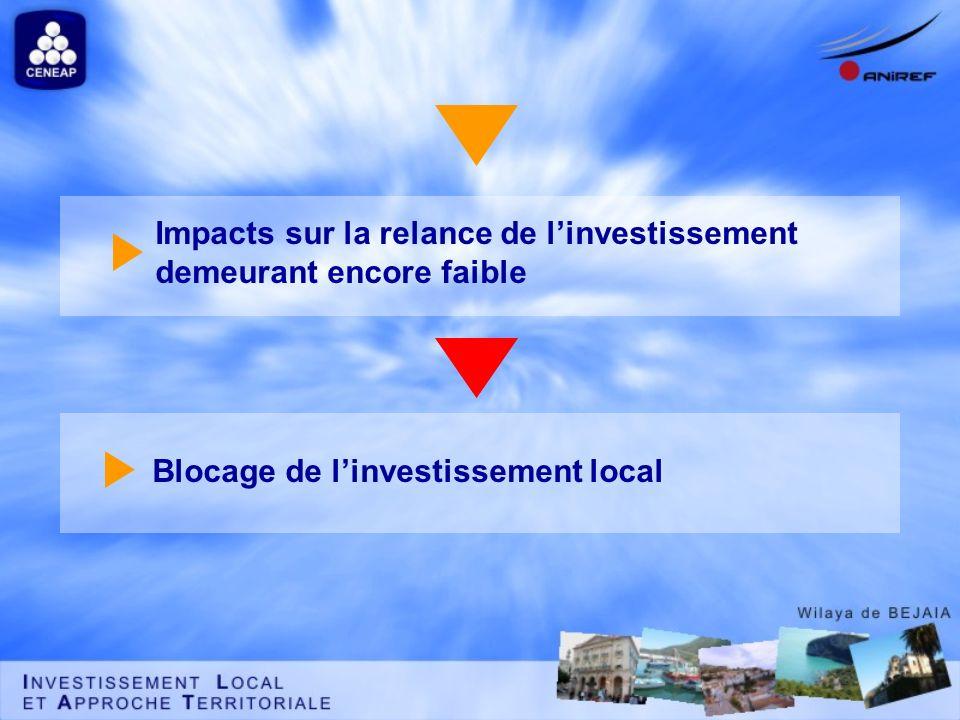 Impacts sur la relance de linvestissement demeurant encore faible Blocage de linvestissement local