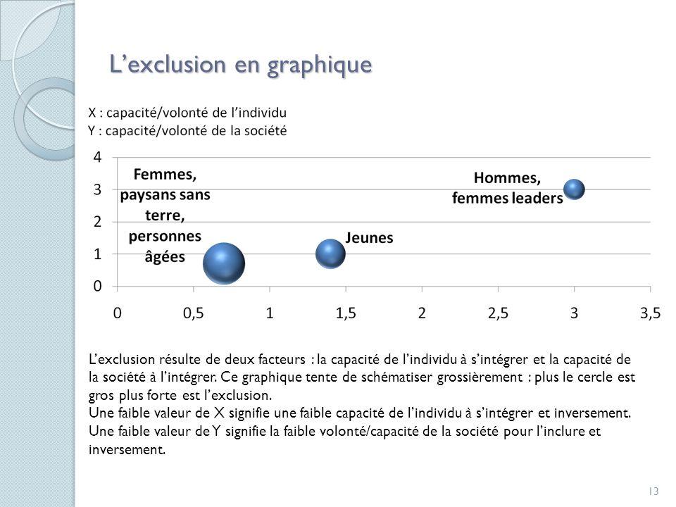 13 Lexclusion en graphique Lexclusion résulte de deux facteurs : la capacité de lindividu à sintégrer et la capacité de la société à lintégrer.