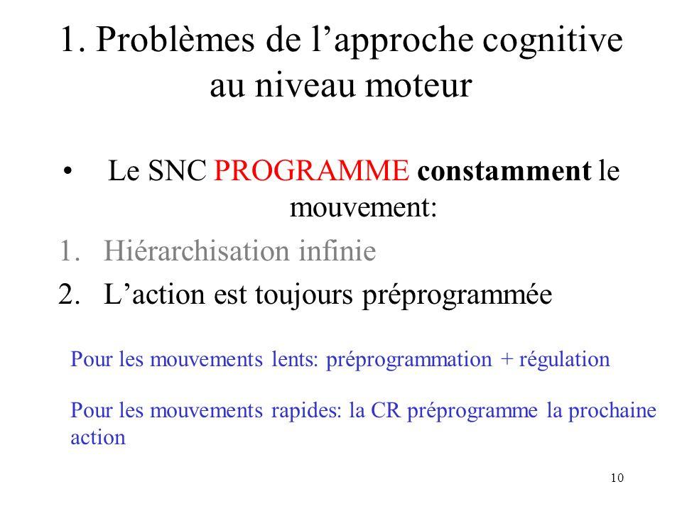 10 Le SNC PROGRAMME constamment le mouvement: 1.Hiérarchisation infinie 2.Laction est toujours préprogrammée Pour les mouvements lents: préprogrammati