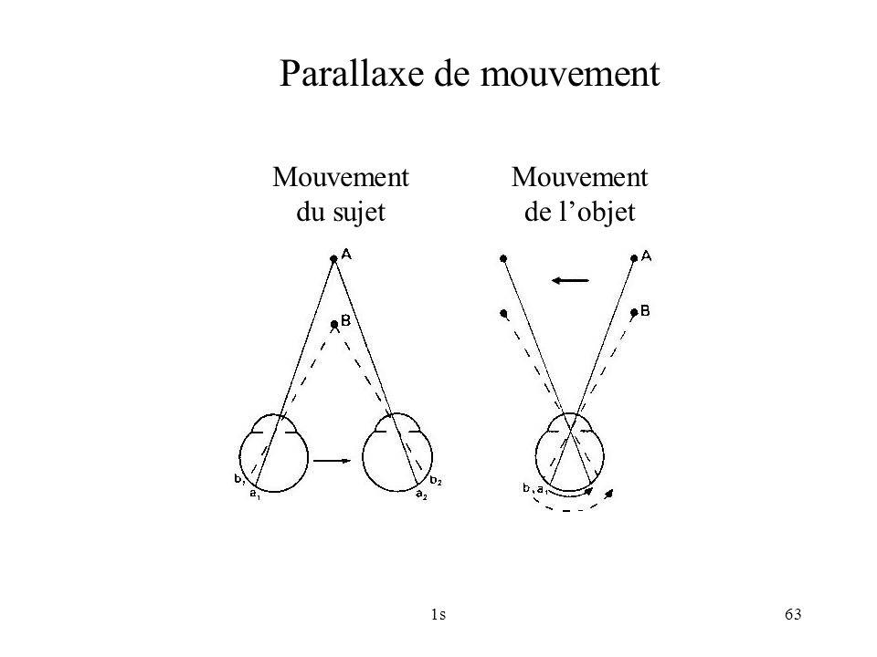 1s63 Parallaxe de mouvement Mouvement du sujet Mouvement de lobjet