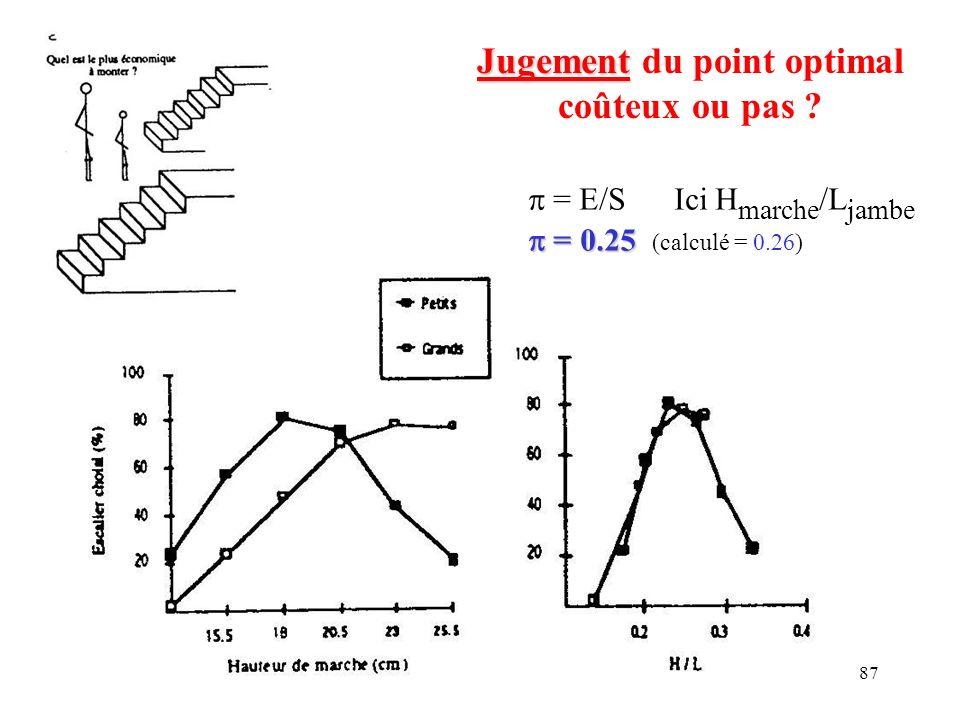 87 Jugement Jugement du point optimal coûteux ou pas ? = E/S Ici H marche /L jambe = 0.25 = 0.25 (calculé = 0.26)