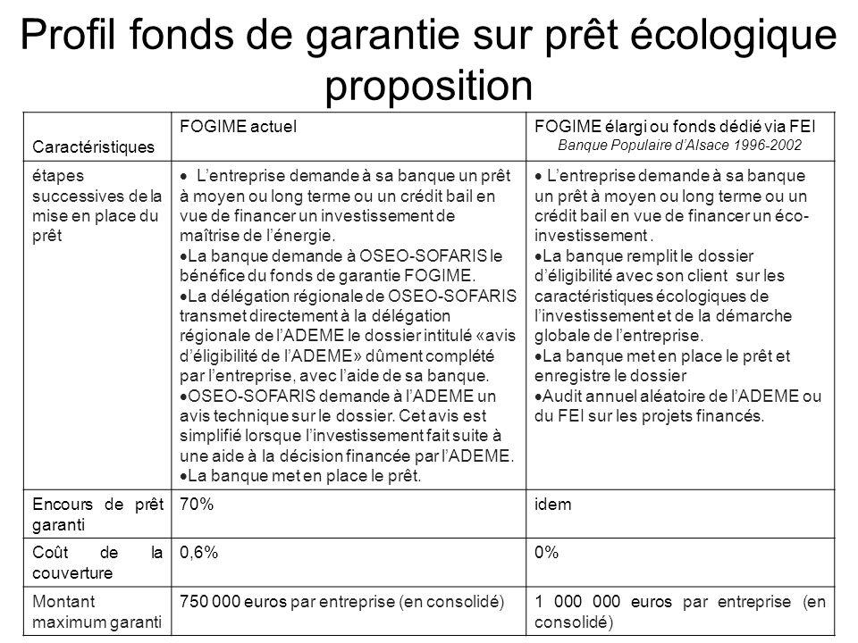 STRATEGIE / DEVELOPPEMENT DURABLE Arnaud BERGER – 22 février 2008 – port. 06 76 75 53 17 Banque Fédérale des Banques Populaires 20 Profil fonds de gar