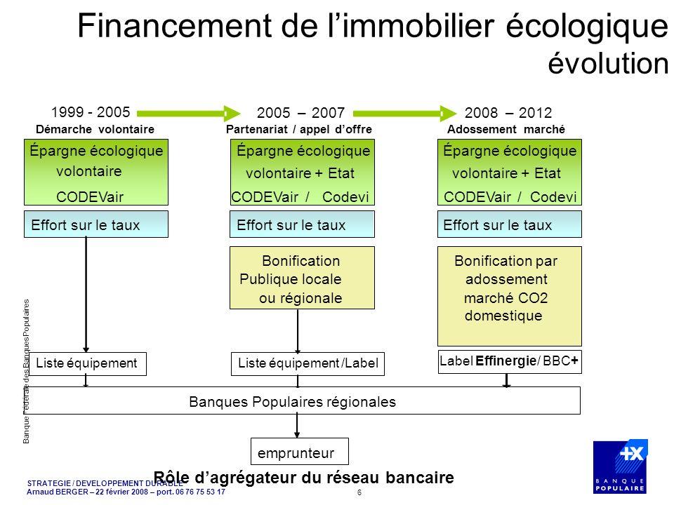 STRATEGIE / DEVELOPPEMENT DURABLE Arnaud BERGER – 22 février 2008 – port. 06 76 75 53 17 Banque Fédérale des Banques Populaires 6 Financement de limmo
