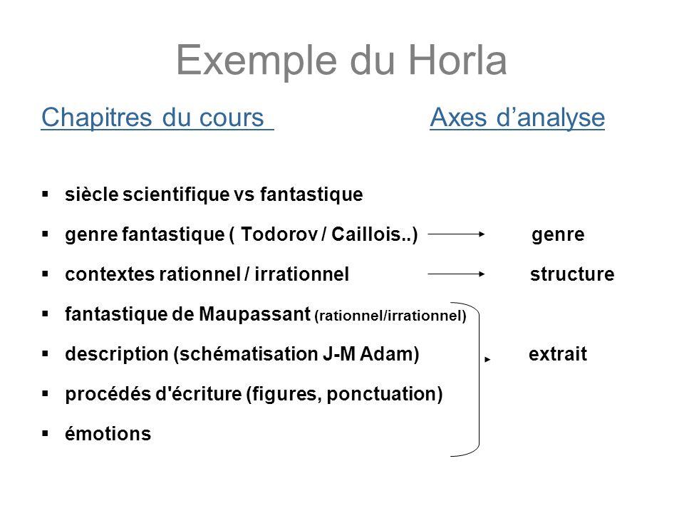 Exemple du Horla Chapitres du cours Axes danalyse siècle scientifique vs fantastique genre fantastique ( Todorov / Caillois..) genre contextes rationn