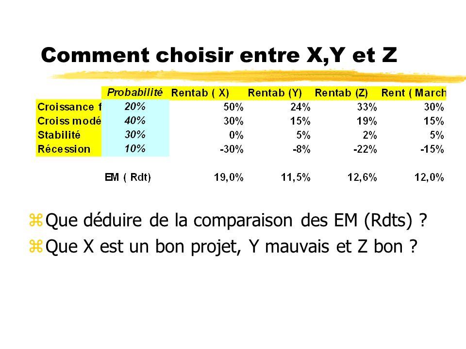 Comment choisir entre X,Y et Z z Pour les 4 états de léconomie on estime les rendements des 4 projets concurrents