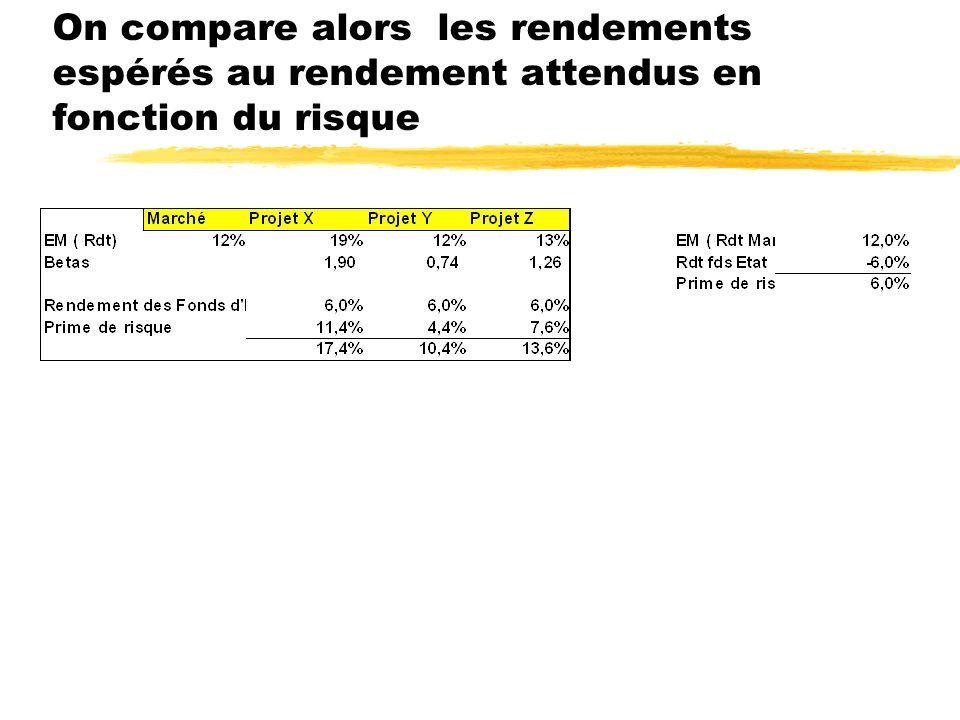 Estimation du Beta = cov(Ri;Rm)/ Var (Rm) On estime les Bétas de chaque projet