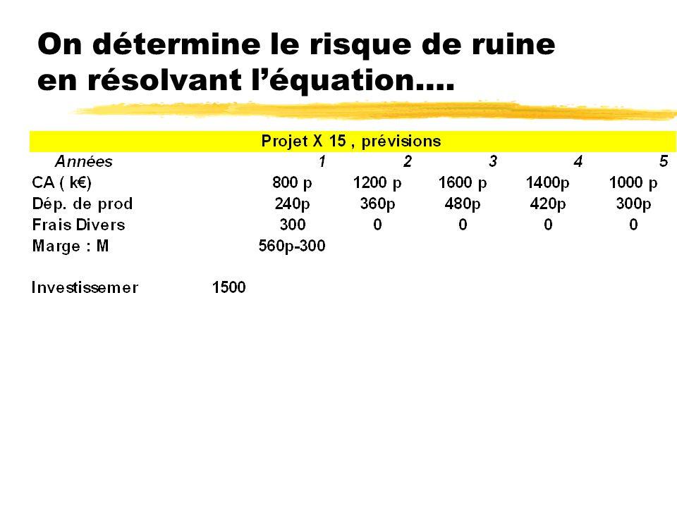 Définition du risque de ruine Albouy, page 102 zDéfinition du paramètre clé yTaux de remplissage de lavion ou de lhôtel, gains de productivité, part de marché à acquérir….