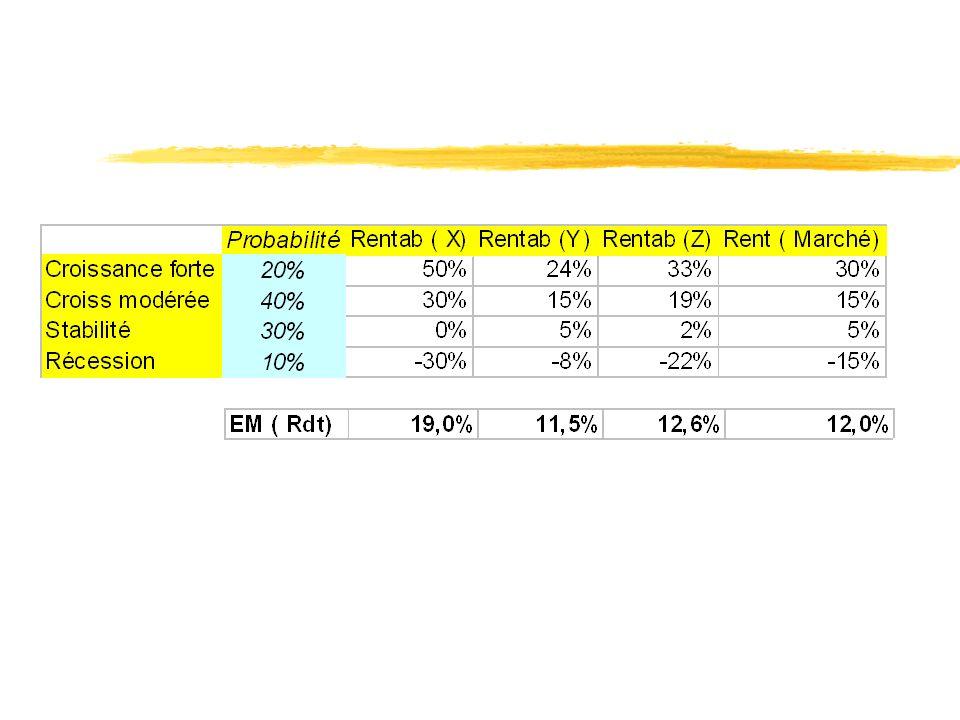 Comparaison de projets avec Risque de ruine z Le troisième projet est à proscrire : moins de VAN pour risque équivalent z Le degré daversion du risque permettra de choisir entre ZX-15 et ZY-20