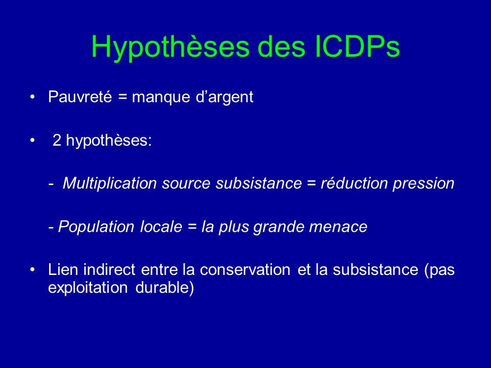 Hypothèses des ICDPs Pauvreté = manque dargent 2 hypothèses: - Multiplication source subsistance = réduction pression - Population locale = la plus grande menace Lien indirect entre la conservation et la subsistance (pas exploitation durable)