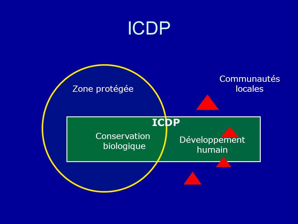 ICDP Zone protégée ICDP Conservation biologique Développement humain Communautés locales