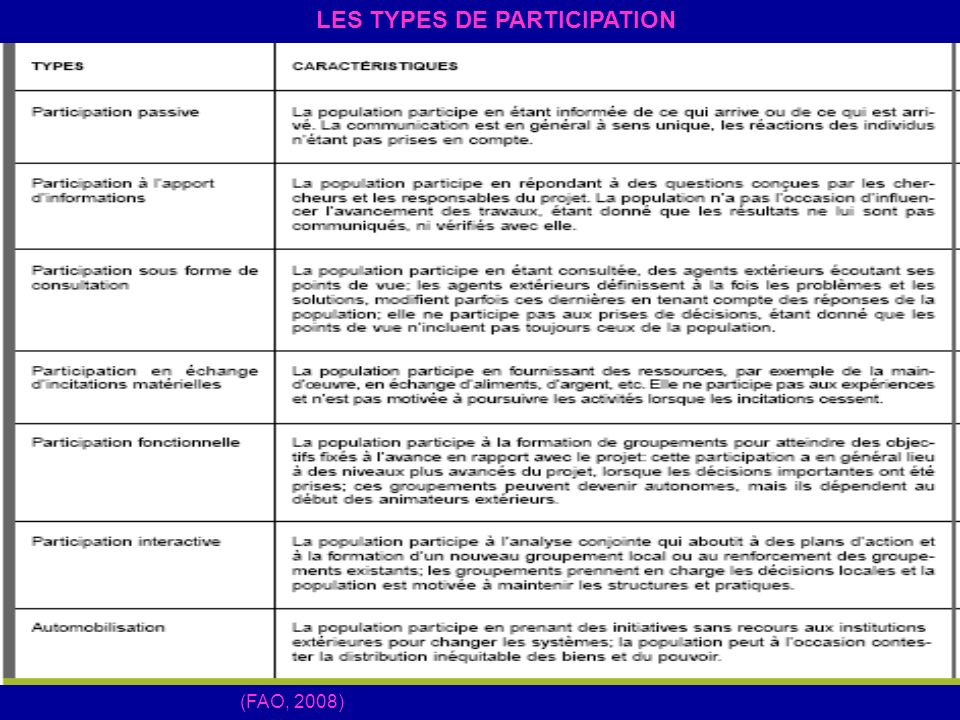 (FAO, 2008) LES TYPES DE PARTICIPATION