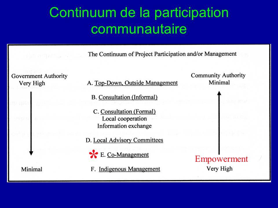 Continuum de la participation communautaire * Empowerment
