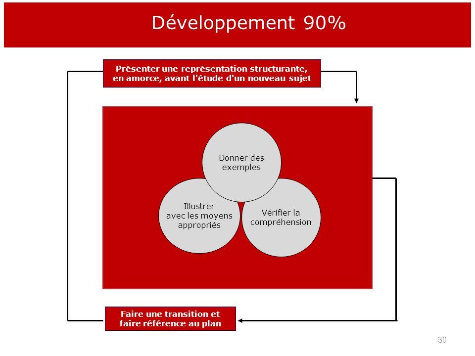 Illustrer avec les moyens appropriés Vérifier la compréhension Donner des exemples Faire une transition et faire référence au plan Présenter une repré