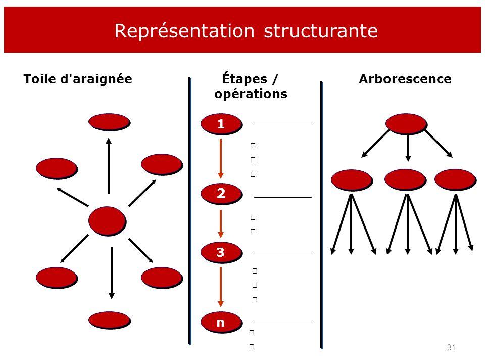 Toile d'araignéeÉtapes / opérations 1 1 Arborescence 2 2 3 3 n n Représentation structurante 31