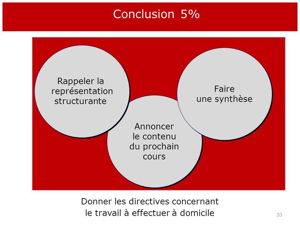Annoncer le contenu du prochain cours Faire une synthèse Rappeler la représentation structurante Donner les directives concernant le travail à effectu