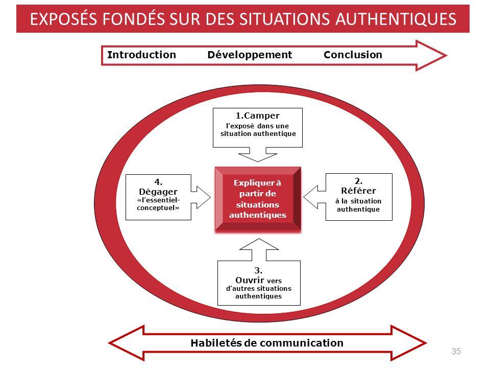 Introduction Développement Conclusion Habiletés de communication Expliquer à partir de situations authentiques Expliquer à partir de situations authen