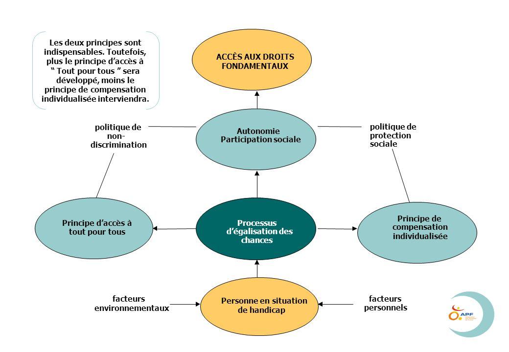 ACCÈS AUX DROITS FONDAMENTAUX Autonomie Participation sociale Processus dégalisation des chances Personne en situation de handicap Principe de compensation individualisée Principe daccès à tout pour tous politique de protection sociale facteurs environnementaux politique de non- discrimination facteurs personnels Les deux principes sont indispensables.