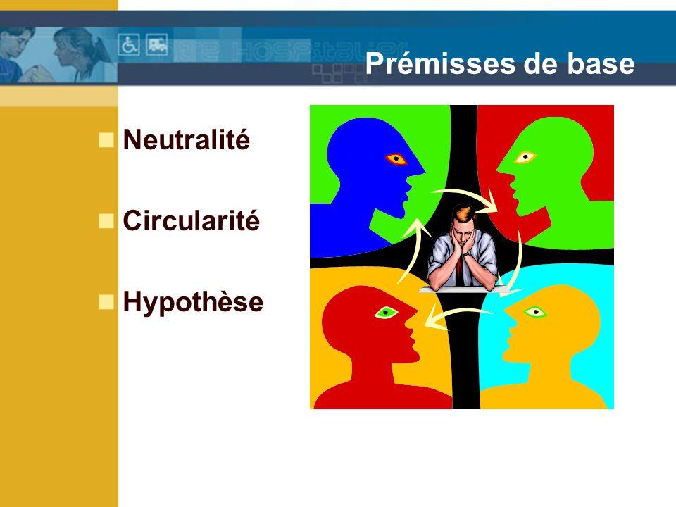 Prémisses de base Neutralité Circularité Hypothèse