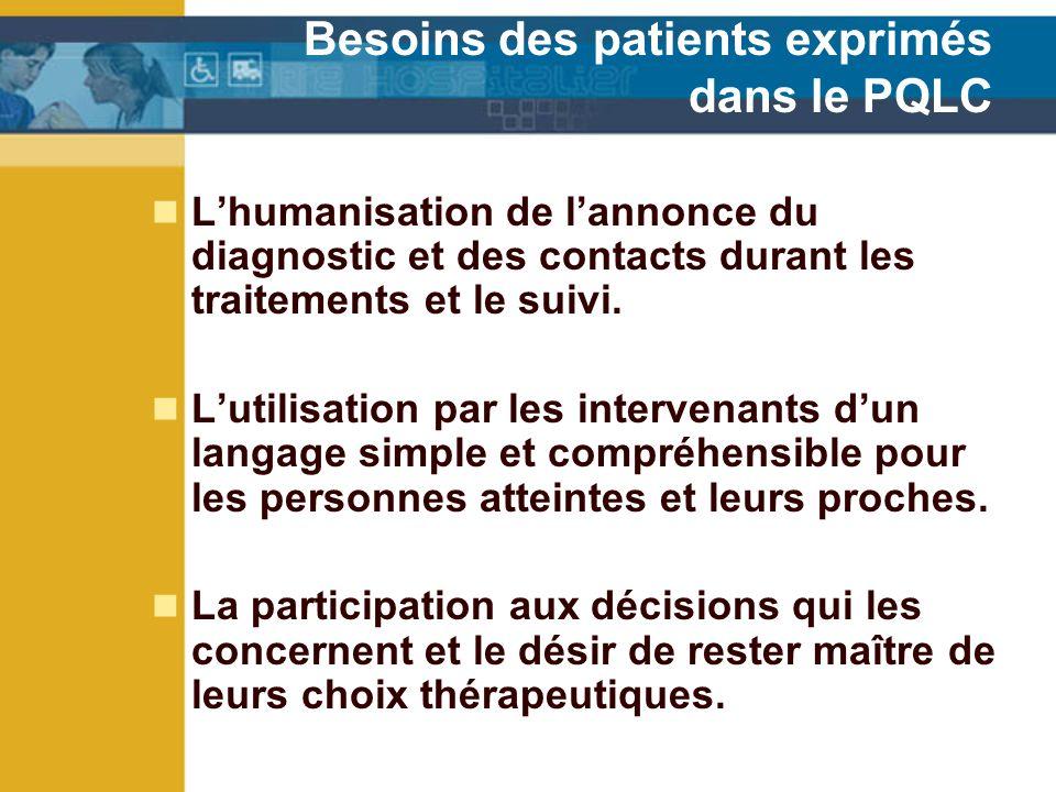 Besoins des patients exprimés dans le PQLC Lhumanisation de lannonce du diagnostic et des contacts durant les traitements et le suivi.