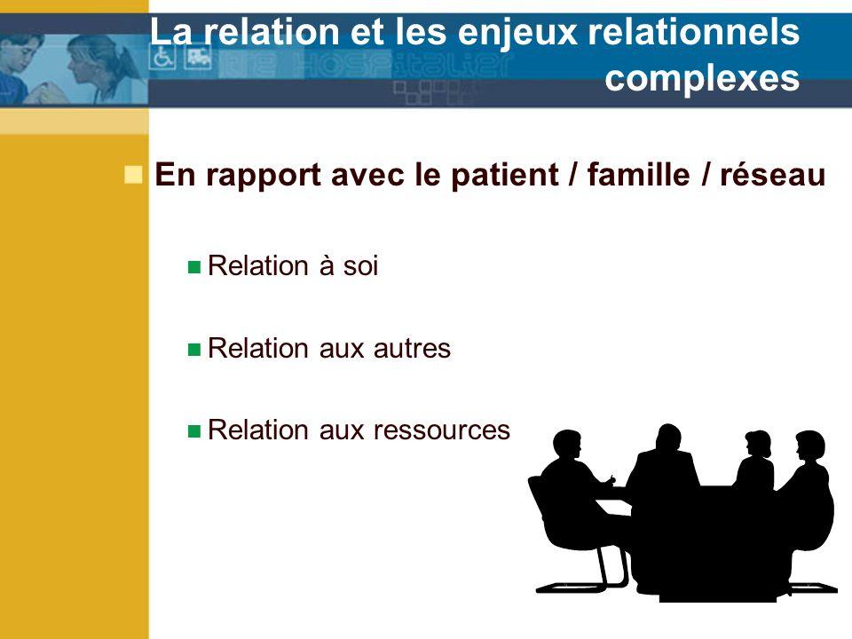 La relation et les enjeux relationnels complexes En rapport avec le patient / famille / réseau Relation à soi Relation aux autres Relation aux ressources