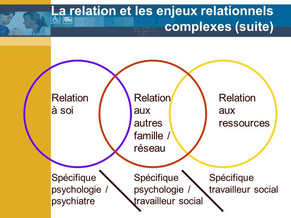 La relation et les enjeux relationnels complexes (suite) Relation aux ressources Relation à soi Relation aux autres famille / réseau Spécifique psychologie / psychiatre Spécifique psychologie / travailleur social Spécifique travailleur social