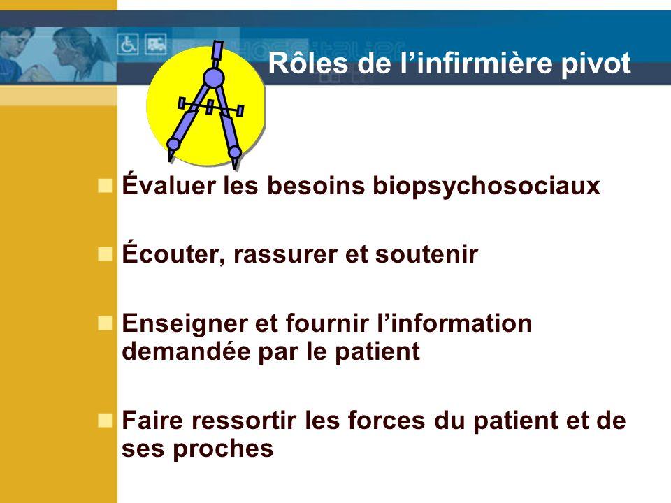 Rôles de linfirmière pivot Évaluer les besoins biopsychosociaux Écouter, rassurer et soutenir Enseigner et fournir linformation demandée par le patient Faire ressortir les forces du patient et de ses proches