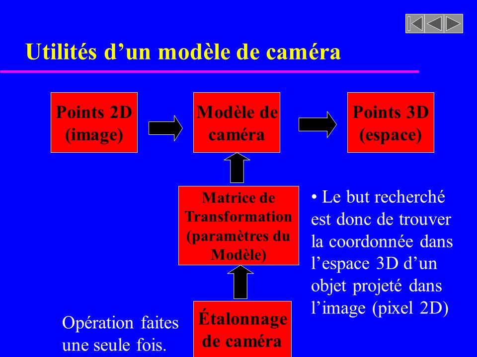 Utilités dun modèle de caméra Points 2D (image) Modèle de caméra Points 3D (espace) Matrice de Transformation (paramètres du Modèle) Étalonnage de cam