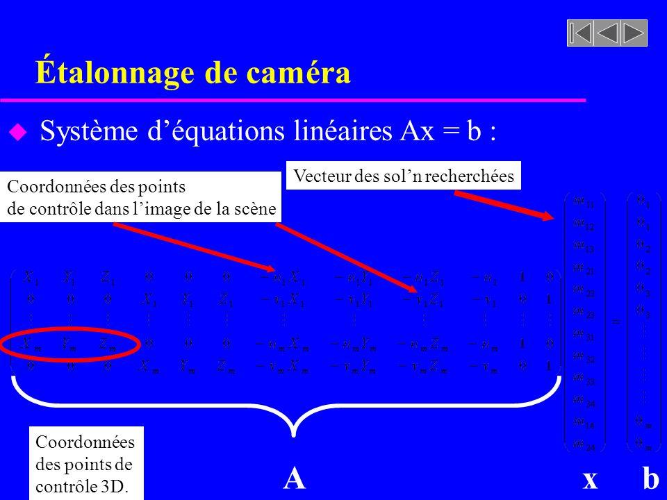 Étalonnage de caméra u Système déquations linéaires Ax = b : Vecteur des soln recherchées Coordonnées des points de contrôle 3D. Coordonnées des point