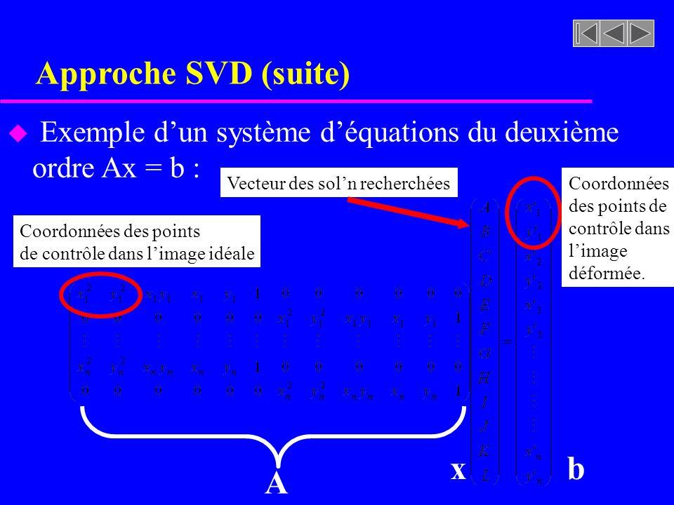 Approche SVD (suite) u Algorithme de la correction géométrique for(Y=0;Y<Hauteur;Y++) for(X=0;X<Largeur;X++) { X = x[1] X 2 + x[2] Y 2 + x[3] XY + x[4] X + x[5] Y + x[6]; Y = x[7] X 2 + x[8] Y 2 + x[9] XY + x[10] X + x[11] Y + x[12]; // valider X Y imageCorrigee[Y][X] = imageDeforme[(int)Y+0.5][(int)X+0.5]; } // Ne pas oublier de libérer les matrices et vecteurs avec les fonctions free_matrix() // et free_vector()