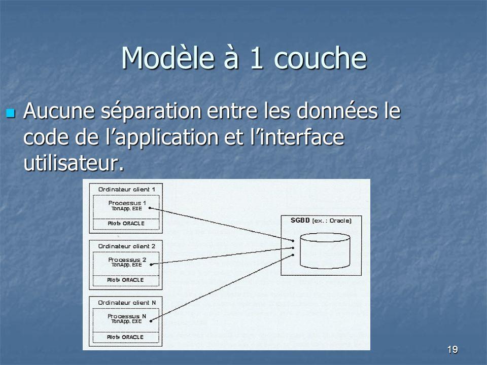 19 Modèle à 1 couche Aucune séparation entre les données le code de lapplication et linterface utilisateur.