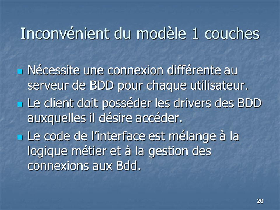 20 Inconvénient du modèle 1 couches Nécessite une connexion différente au serveur de BDD pour chaque utilisateur.