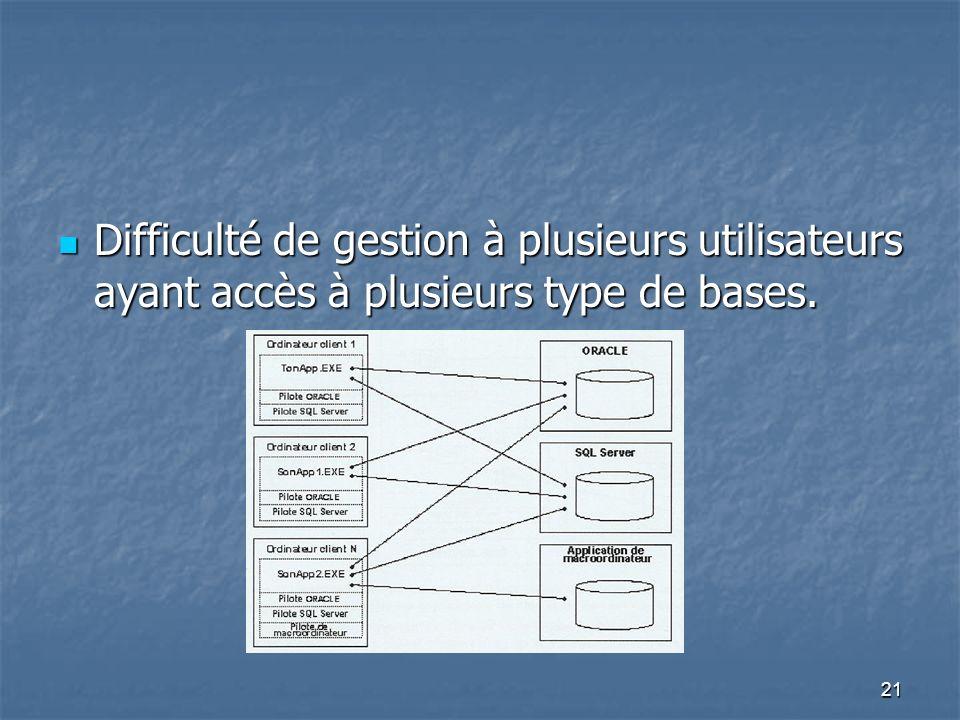 21 Difficulté de gestion à plusieurs utilisateurs ayant accès à plusieurs type de bases.