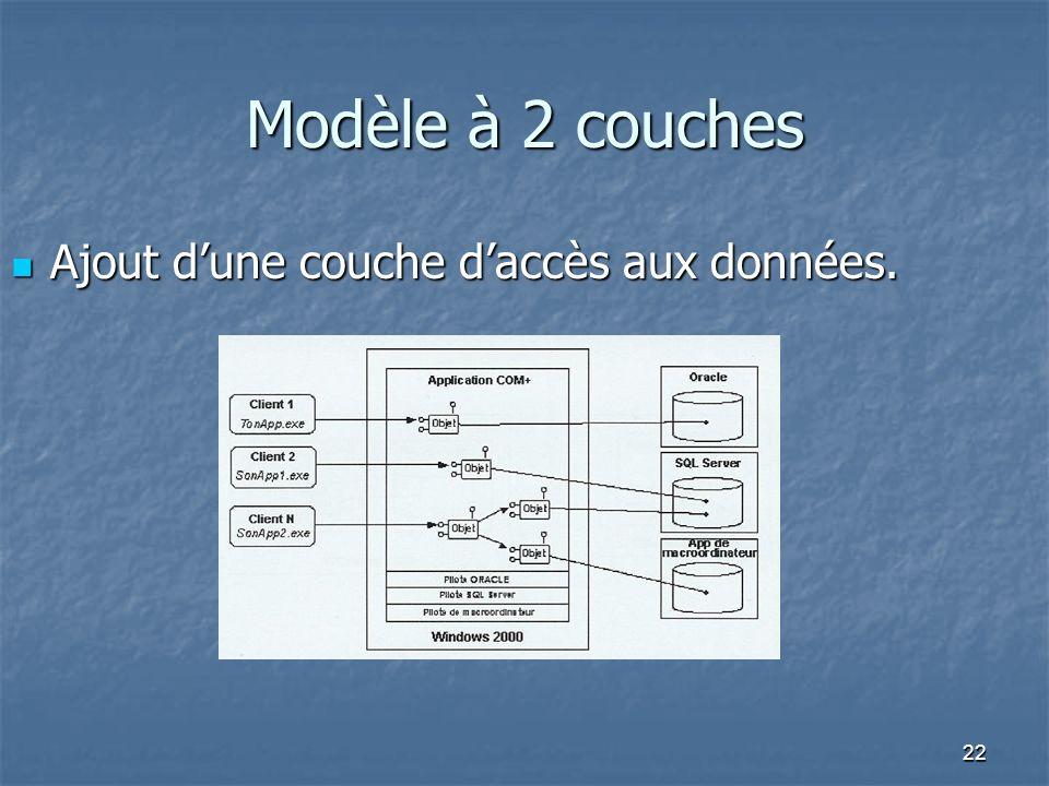 22 Modèle à 2 couches Ajout dune couche daccès aux données. Ajout dune couche daccès aux données.