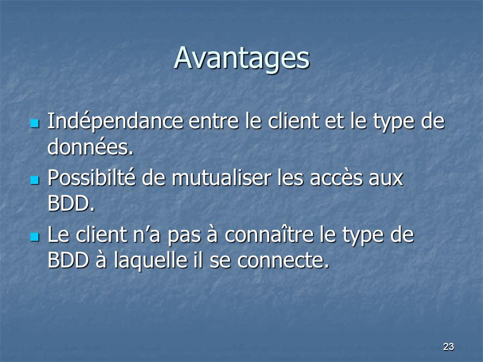 23 Avantages Indépendance entre le client et le type de données.