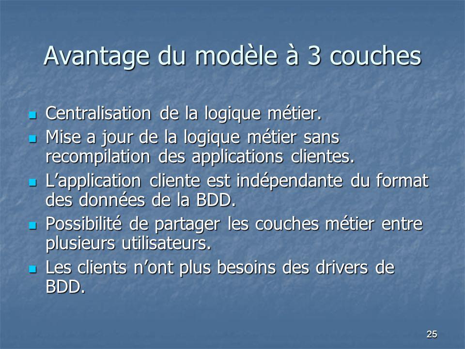 25 Avantage du modèle à 3 couches Centralisation de la logique métier.