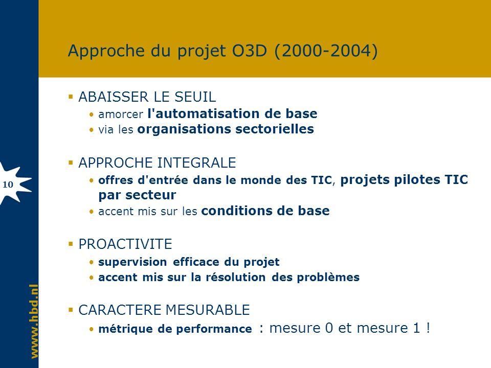 www.hbd.nl 10 Approche du projet O3D (2000-2004) ABAISSER LE SEUIL amorcer l'automatisation de base via les organisations sectorielles APPROCHE INTEGR