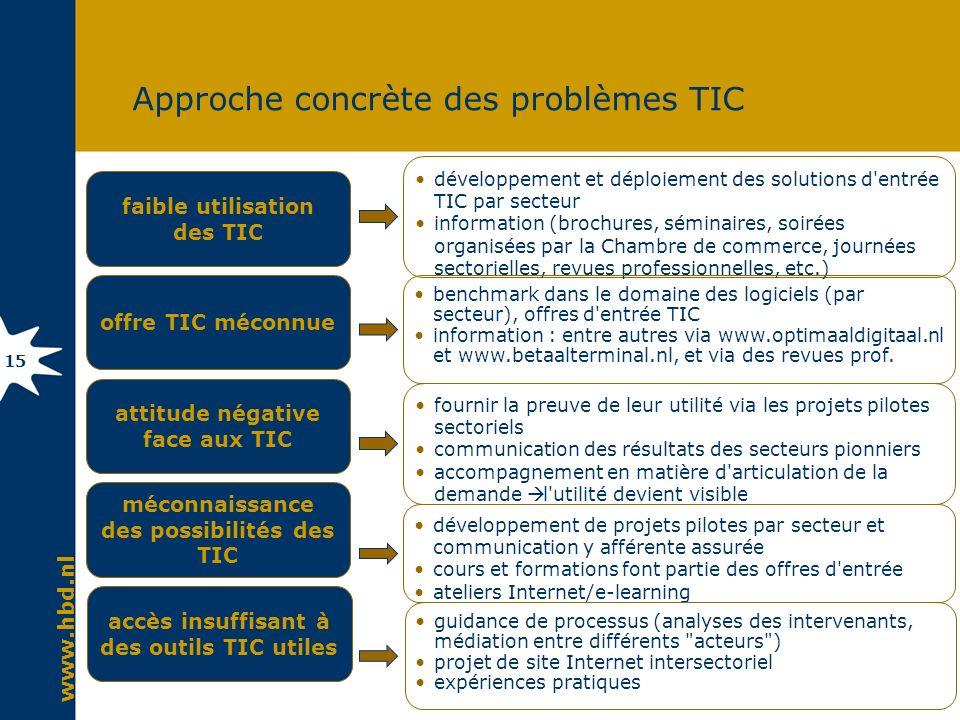 www.hbd.nl 15 Approche concrète des problèmes TIC faible utilisation des TIC offre TIC méconnue attitude négative face aux TIC méconnaissance des poss