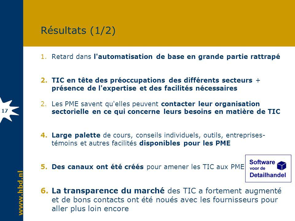 www.hbd.nl 17 Résultats (1/2) 1.Retard dans l'automatisation de base en grande partie rattrapé 2.TIC en tête des préoccupations des différents secteur