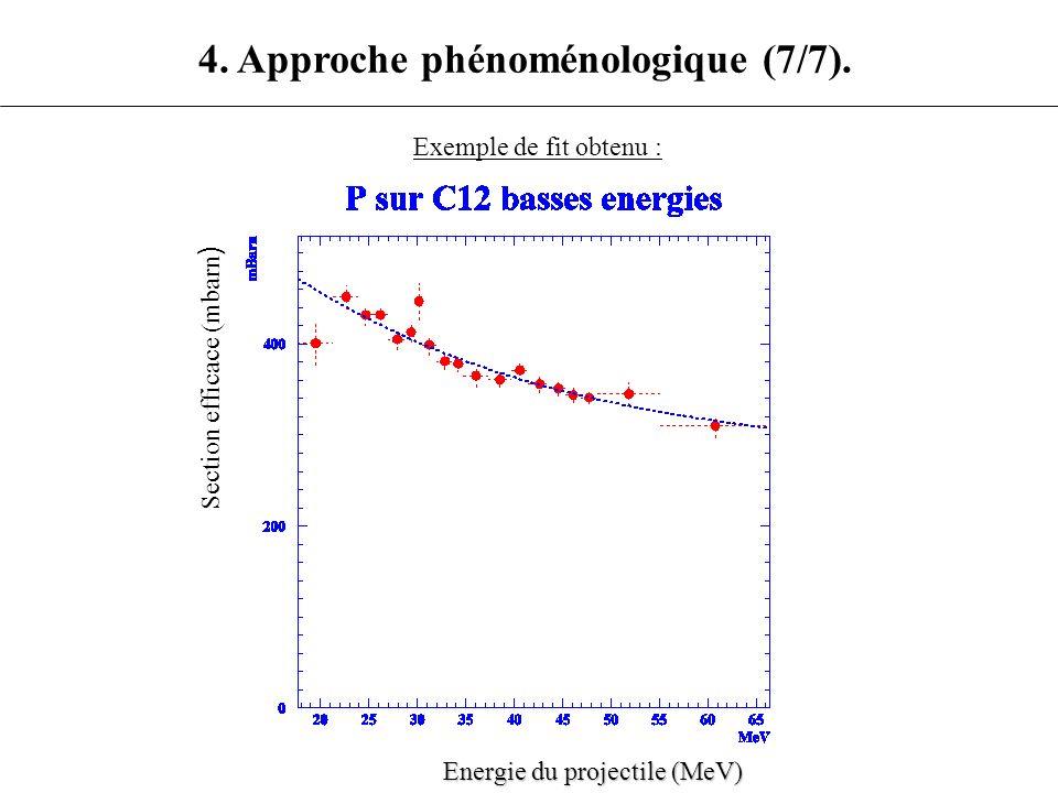 Section efficace (mbarn ) 4. Approche phénoménologique (7/7). Exemple de fit obtenu : Energie du projectile (MeV)