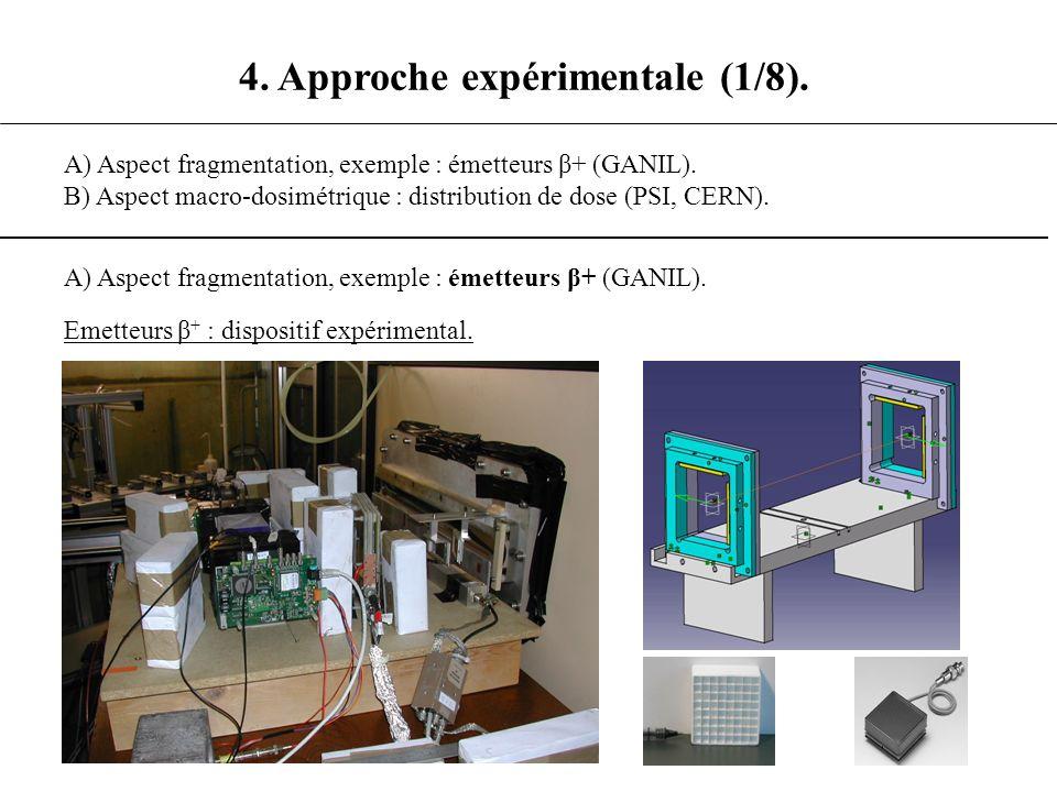 Emetteurs β + : dispositif expérimental. 4. Approche expérimentale (1/8). A) Aspect fragmentation, exemple : émetteurs β+ (GANIL). B) Aspect macro-dos