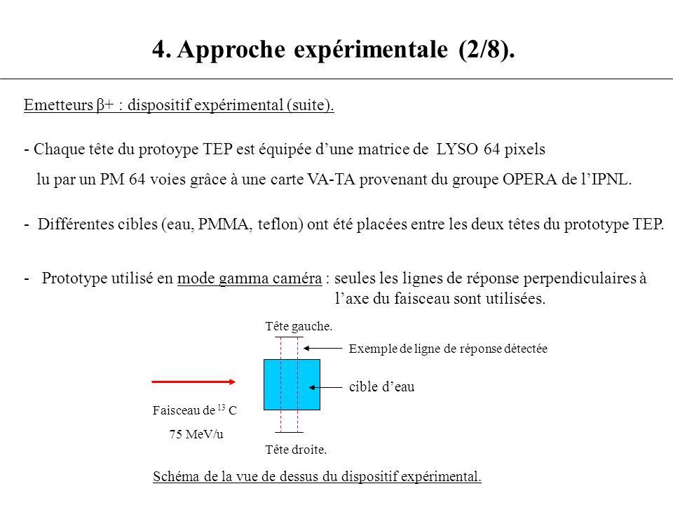 4. Approche expérimentale (2/8). Emetteurs β+ : dispositif expérimental (suite). - Différentes cibles (eau, PMMA, teflon) ont été placées entre les de