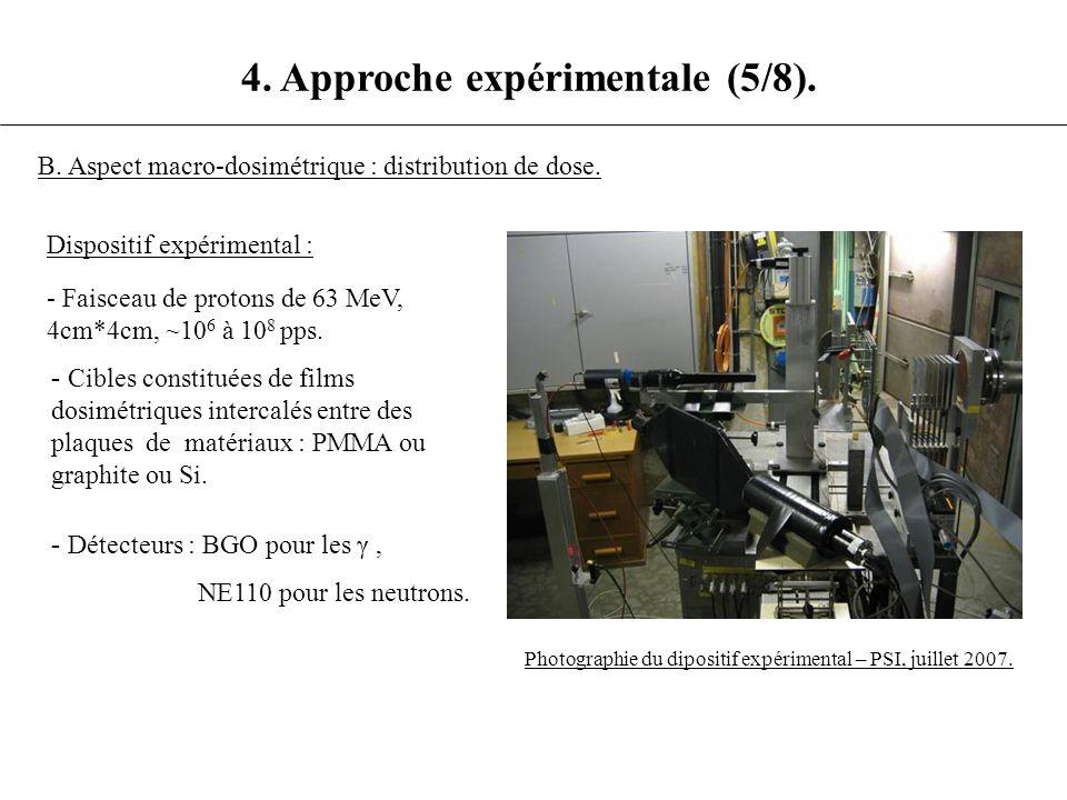 4. Approche expérimentale (5/8). B. Aspect macro-dosimétrique : distribution de dose. Dispositif expérimental : - - Faisceau de protons de 63 MeV, 4cm