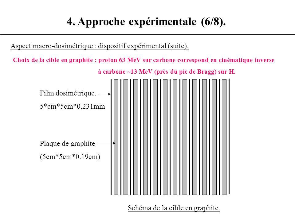 4. Approche expérimentale (6/8). Aspect macro-dosimétrique : dispositif expérimental (suite). Choix de la cible en graphite : proton 63 MeV sur carbon